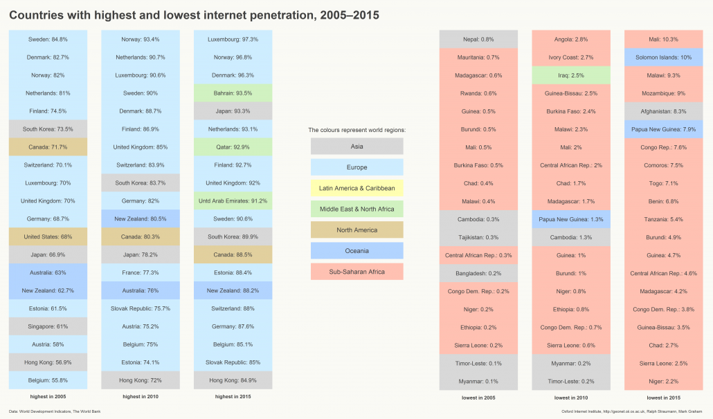 Countries with highest and lowest internet penetration in 2005, 2010, and 2015