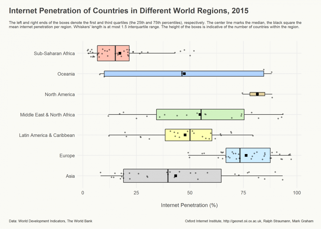 Comparison of world regions' access to the internet in 2015